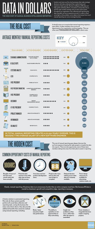 Costos de Generar Informacion Manualmente, Infografía